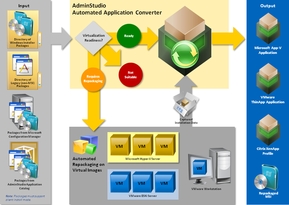 automated application converter workflow diagram