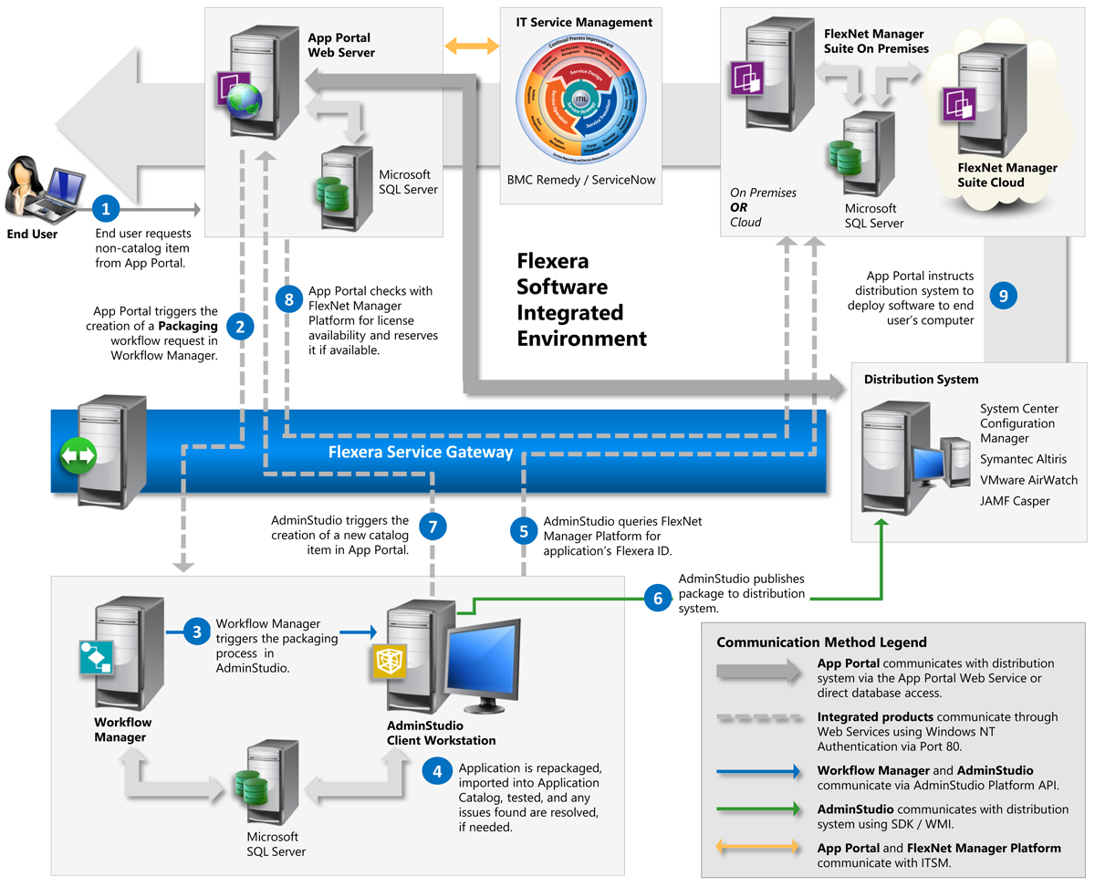 Overview of Unified Application Management Workflow